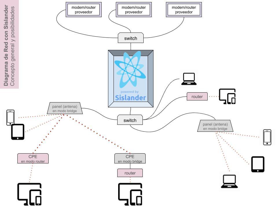 Diagramas de Red - Concepto general y posibilidades
