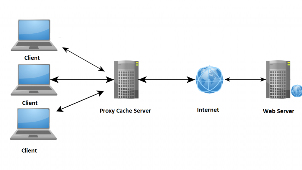 surf-through-proxy-server
