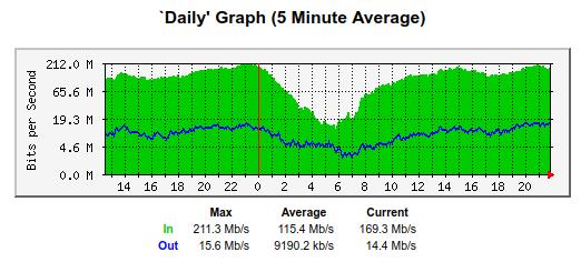SV Graph Plus