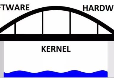 El kernel de Sislander